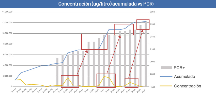 Gráfico anticipación resultados GoAigua SARS Analytics