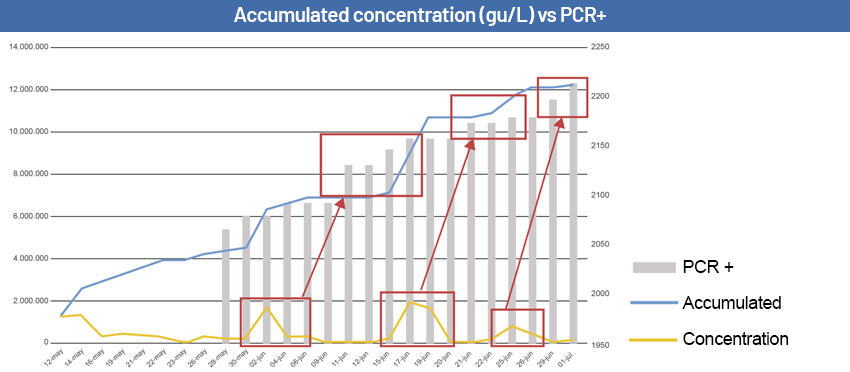 Early detection versus PCR results